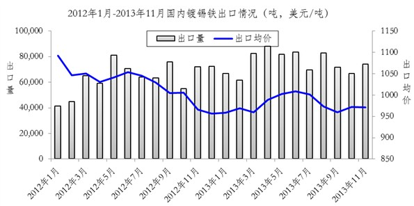 China ETP Export in 2013