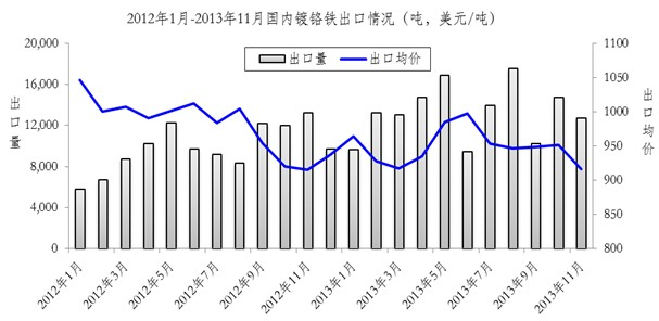 China TFS exports in 2013
