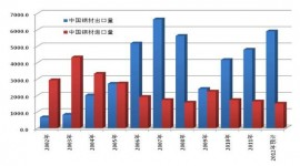 China steel market trend