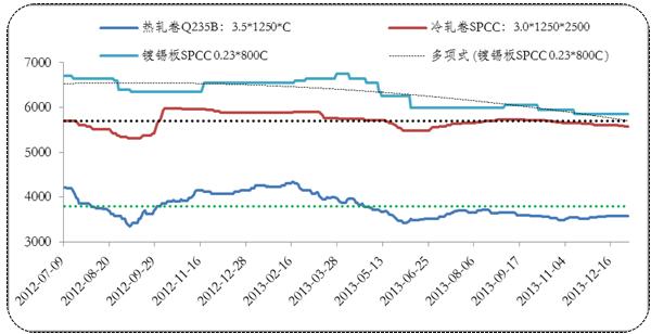 China tinplate costs