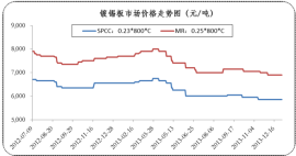 China tinplate price trend