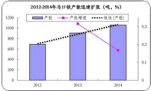 China tinplate production 2012-2014