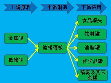 tinplate industry chain