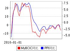 MyBCIC VS PPI