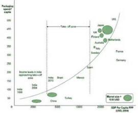 packaging industry trend
