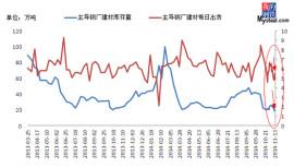 shangdong steel stock