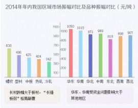 steel market china 2014