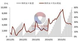 steel export 2100~2015